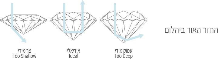 חיתוך-היהלום-השוואת-סוגים-2