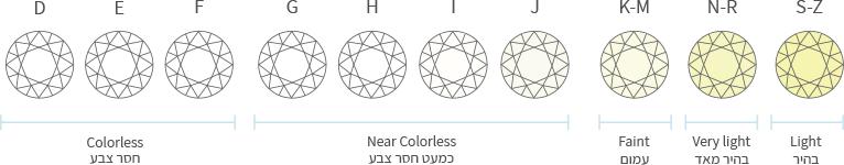 צבע-היהלום-השוואת-סוגים