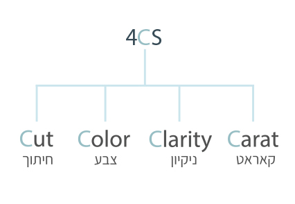 4CS-הפרמטרים-החשובים-של-היהלום